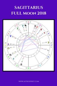 Sagittarius Full Moon 200x300 - Sagittarius Full Moon: Uplifting Truth