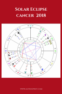 Solar Eclipse Cancer Confrontation. Jacqueline Lasahn, Intuitive Astrologer