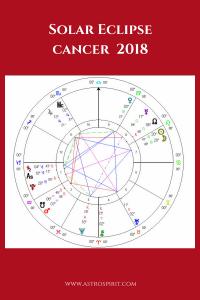 Solar Eclipse Cancer Confrontation. Jacqueline Lasahn, Intuitive Astrologer